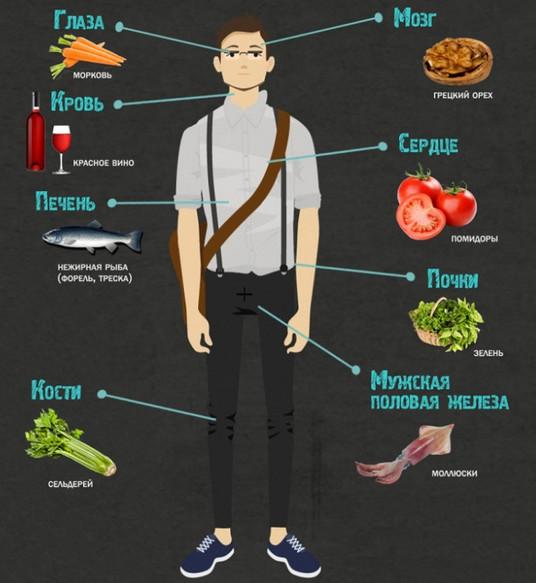11 примеров полезной инфографики о еде... Не знаю как ты, а я точно повешу их на холодильник!
