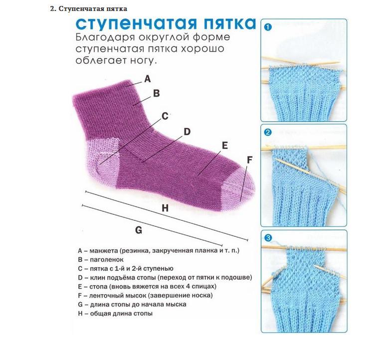 Несколько вариантов вязания пяточки для носка! Разнообразные пяточки для вязаных носков...