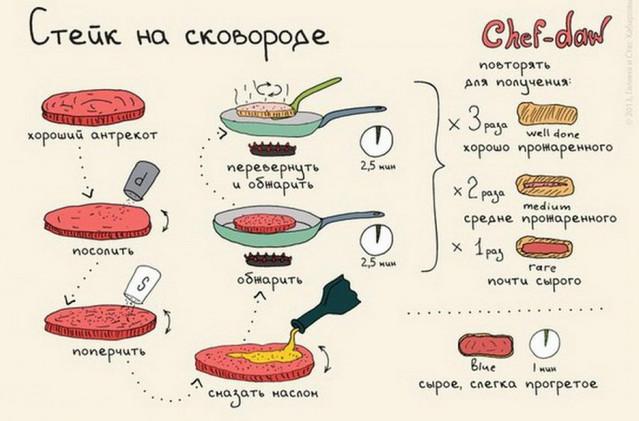 20 шпаргалок, которые пригодятся на кухне... Всем хозяйкам это надо сохранить, распечатать и повесить на холодильник!