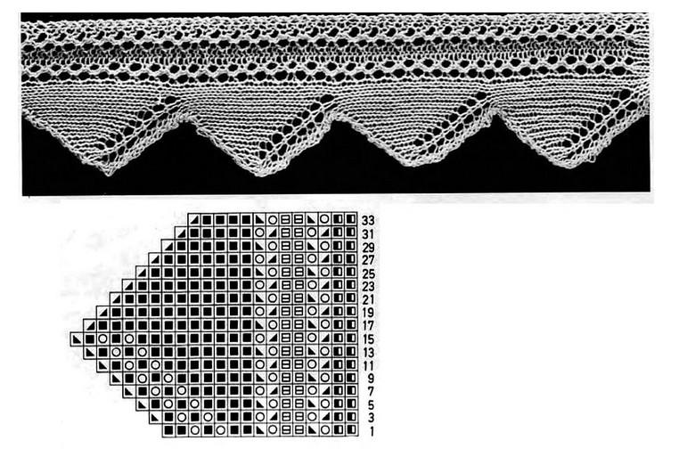 Красивая ажурная кайма, связанная спицами: схемы...