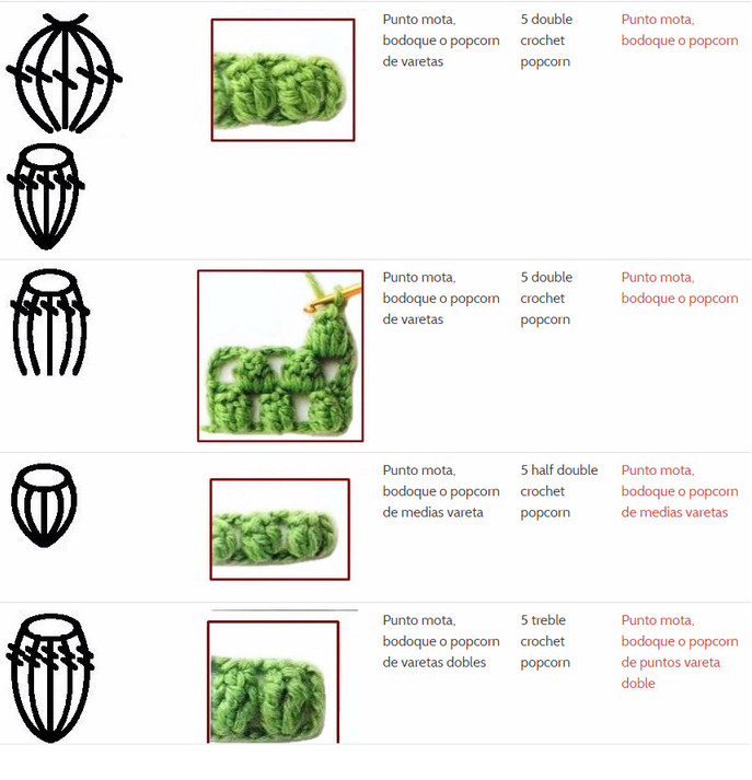 Символы и образцы вязания крючком. От простого к сложному — просто и весело!