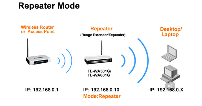 15 способов усилить сигнал Wi-Fi на ноутбуке...