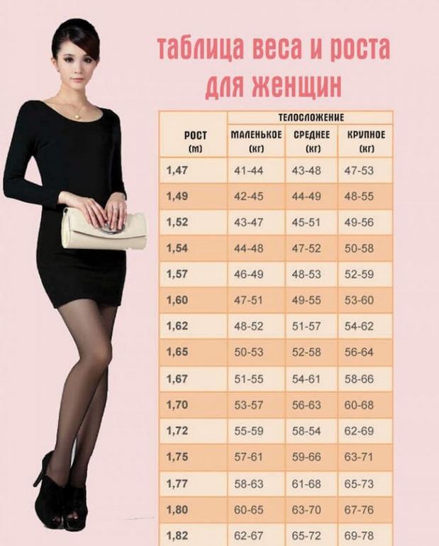 Вот таблица, где написан идеальный вес для вашего роста и телосложения...