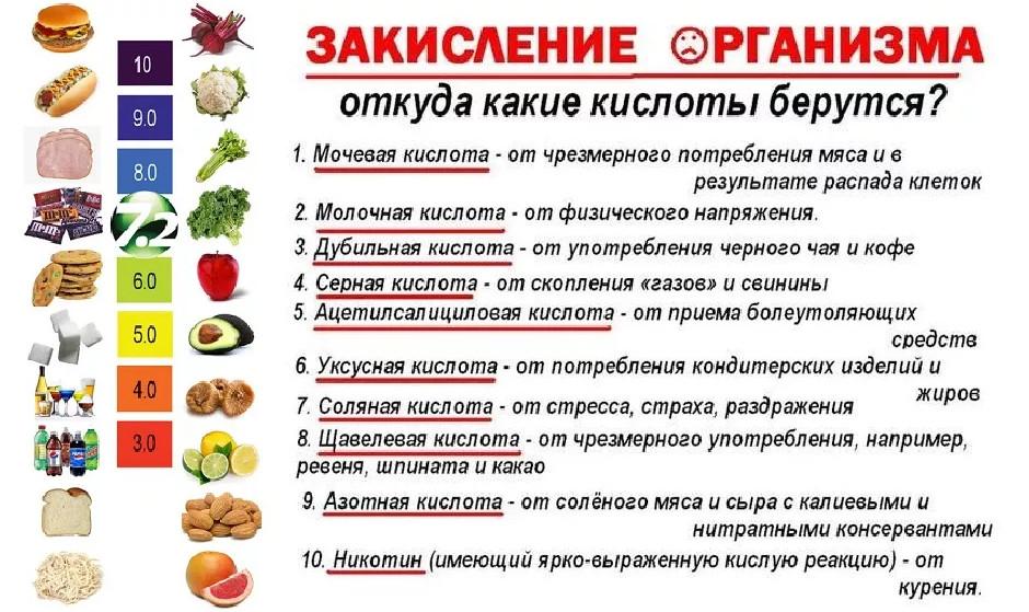 Здоровье и красота: Ощелачивающая еда + Таблицы