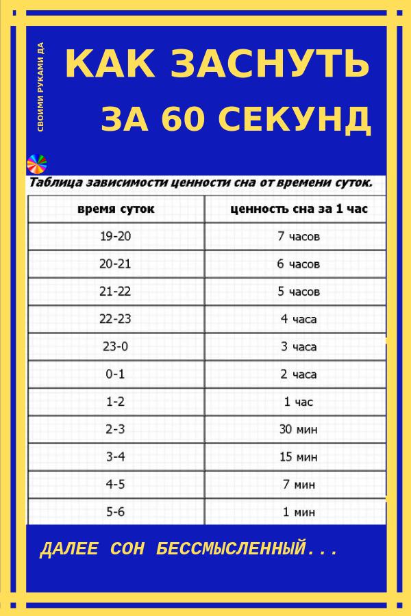 Если вы долго ворочаетесь с боку на бок и не можете заснуть, то вам следует попробовать технику 4-7-8. Ее создатель уверяет, что с помощью этой дыхательной гимнастики можно отправиться в царство сна всего за 60 секунд.