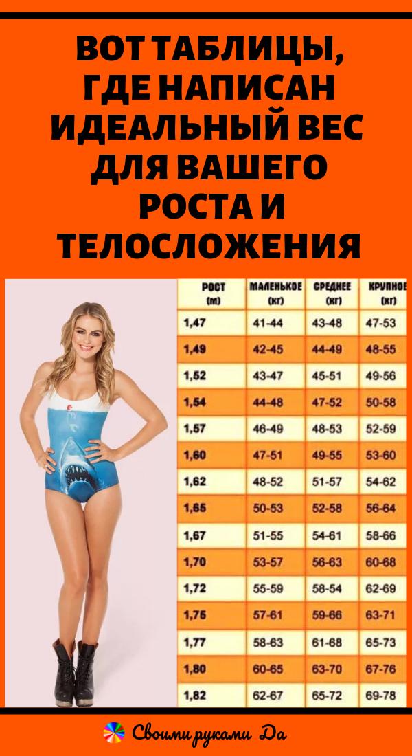 Таблицы соотношения веса и роста: здоровье и красота