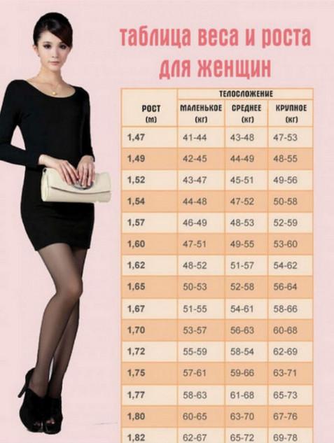 Как правильно рассчитать идеальное соотношение веса и роста (таблицы)