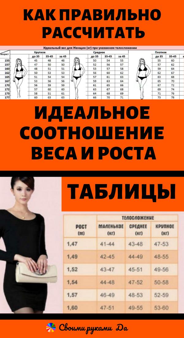 Красота: Как правильно рассчитать идеальное соотношение веса и роста (таблицы) в домашних условиях.
