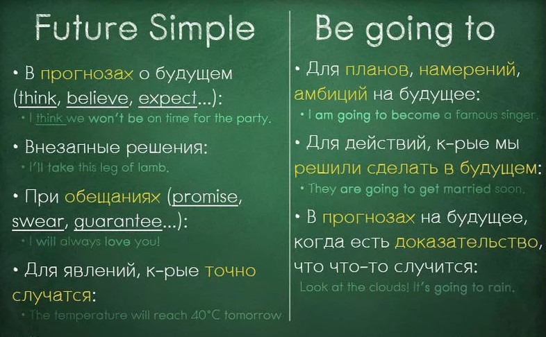 Времена английского языка + таблицы для легкого запоминания самостоятельно