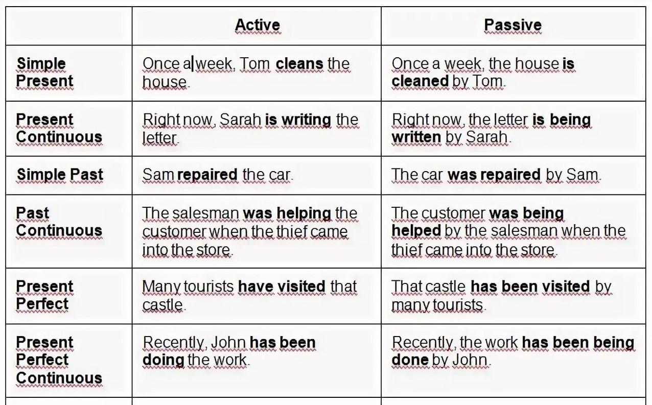 Passive Voice в английском языке: таблицы, советы, правила, примеры
