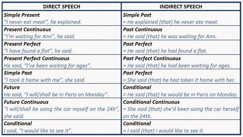 Косвенная речь в английском языке + правило в таблицах. Как легко выучить английский самостоятельно