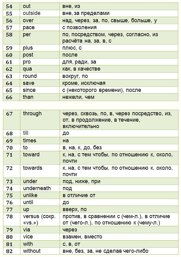 Как легко выучить английский язык в домашних условиях: Предлоги + таблицы с переводом