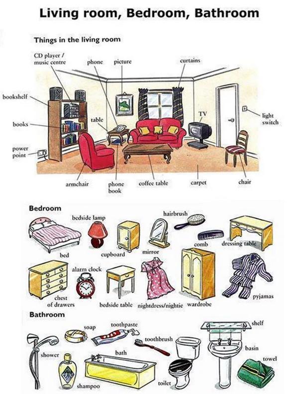 Как легко выучить английский язык в таблицах самостоятельно. Слова на тему дом, комнаты, вещи с переводом