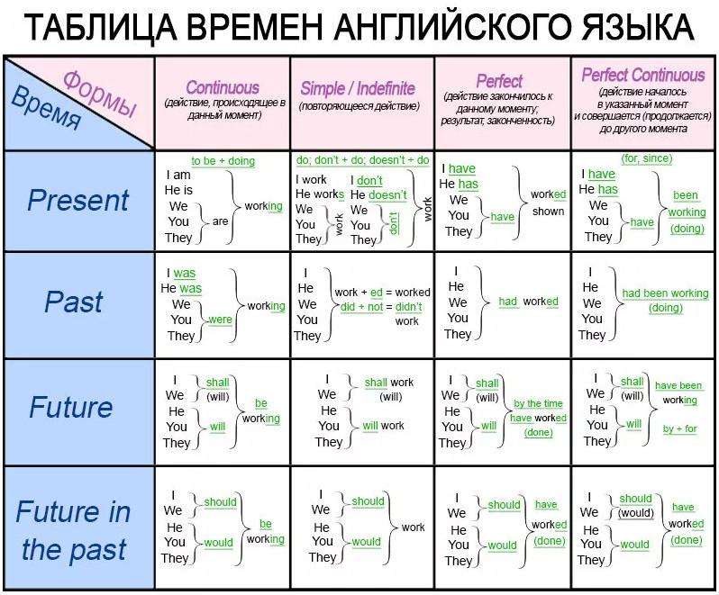 Реферат времена английского глагола 3806