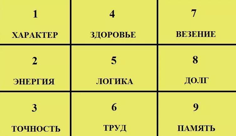 Как узнать характер человека по дате рождения с помощью квадрата пифагора